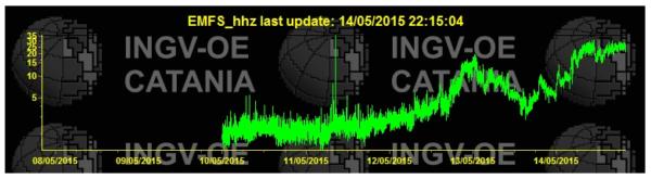 Etna Tremor 2015